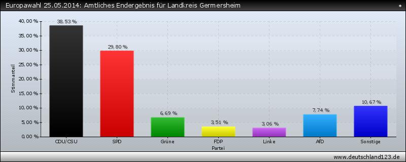 Europawahl 25.05.2014: Amtliches Endergebnis für Landkreis Germersheim