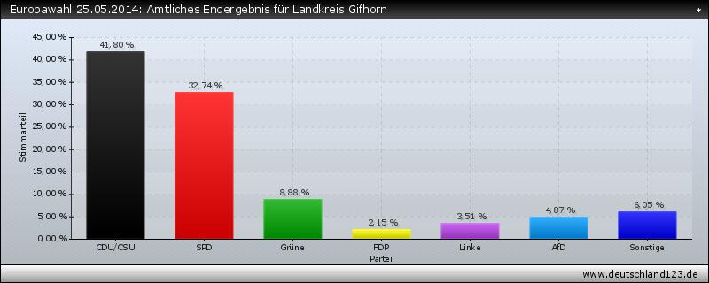 Europawahl 25.05.2014: Amtliches Endergebnis für Landkreis Gifhorn
