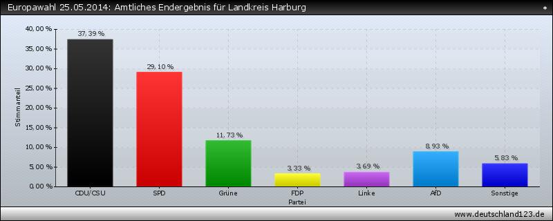 Europawahl 25.05.2014: Amtliches Endergebnis für Landkreis Harburg