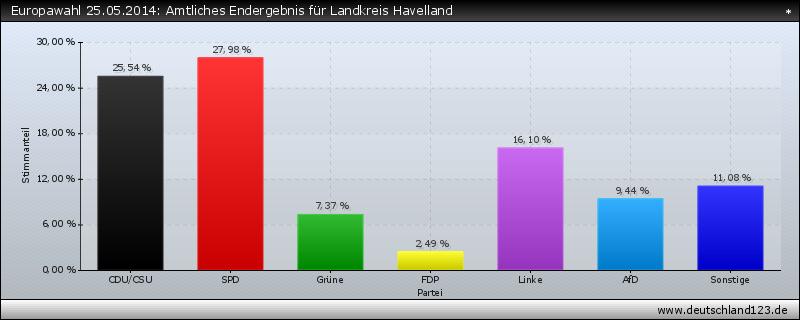 Europawahl 25.05.2014: Amtliches Endergebnis für Landkreis Havelland
