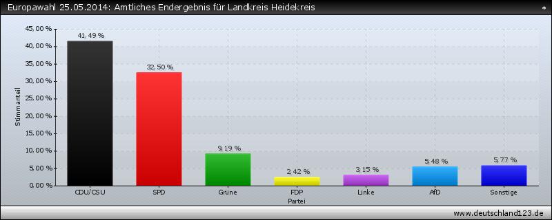 Europawahl 25.05.2014: Amtliches Endergebnis für Landkreis Heidekreis