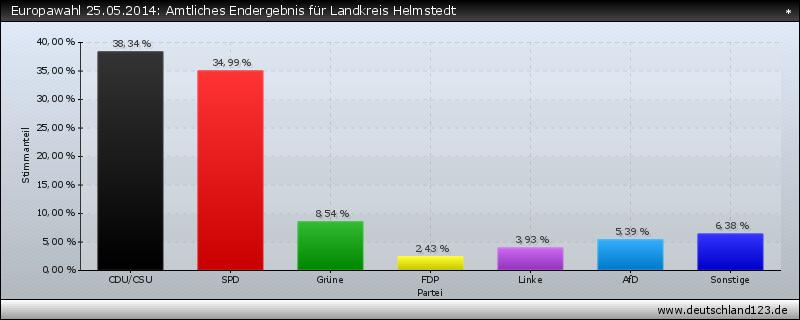 Europawahl 25.05.2014: Amtliches Endergebnis für Landkreis Helmstedt