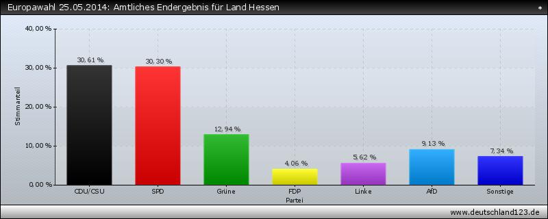 Europawahl 25.05.2014: Amtliches Endergebnis für Land Hessen