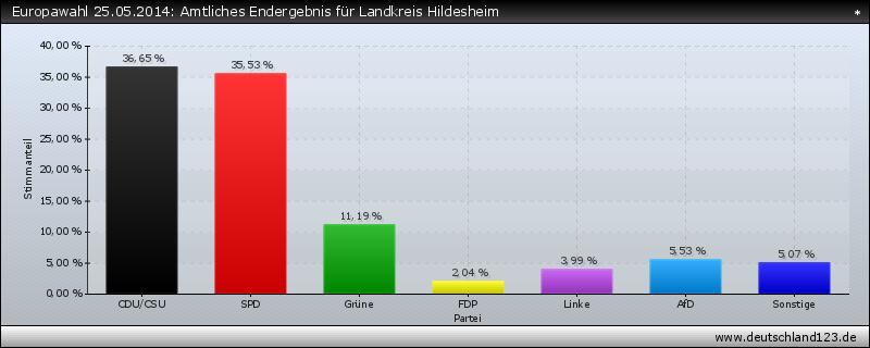 Europawahl 25.05.2014: Amtliches Endergebnis für Landkreis Hildesheim