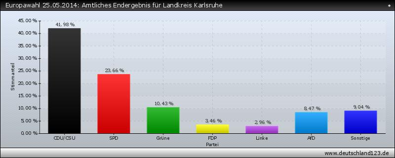 Europawahl 25.05.2014: Amtliches Endergebnis für Landkreis Karlsruhe