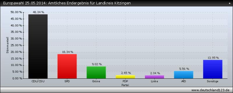Europawahl 25.05.2014: Amtliches Endergebnis für Landkreis Kitzingen