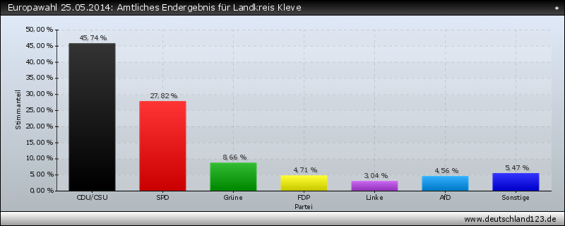 Europawahl 25.05.2014: Amtliches Endergebnis für Landkreis Kleve