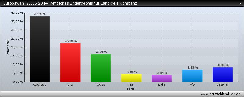 Europawahl 25.05.2014: Amtliches Endergebnis für Landkreis Konstanz