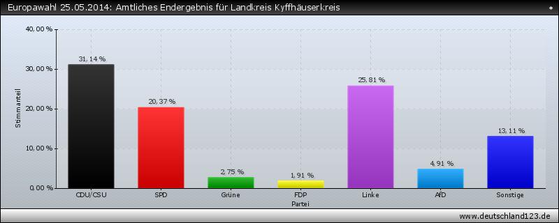 Europawahl 25.05.2014: Amtliches Endergebnis für Landkreis Kyffhäuserkreis