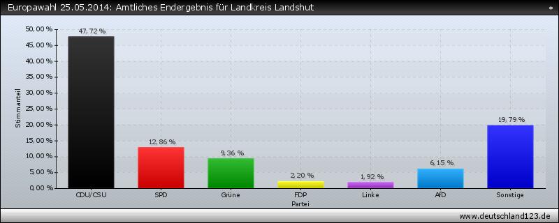 Europawahl 25.05.2014: Amtliches Endergebnis für Landkreis Landshut
