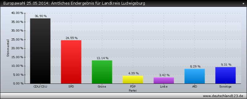 Europawahl 25.05.2014: Amtliches Endergebnis für Landkreis Ludwigsburg