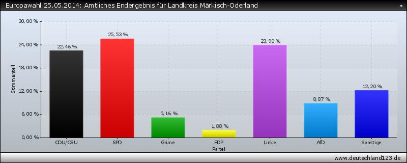 Europawahl 25.05.2014: Amtliches Endergebnis für Landkreis Märkisch-Oderland