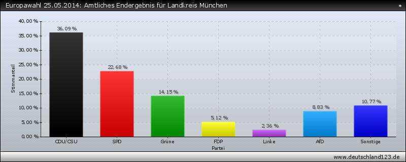 Europawahl 25.05.2014: Amtliches Endergebnis für Landkreis München