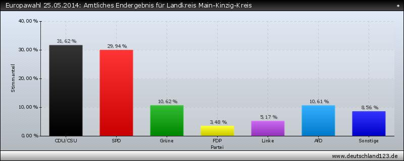 Europawahl 25.05.2014: Amtliches Endergebnis für Landkreis Main-Kinzig-Kreis