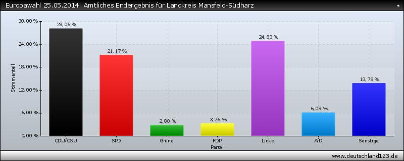 Europawahl 25.05.2014: Amtliches Endergebnis für Landkreis Mansfeld-Südharz
