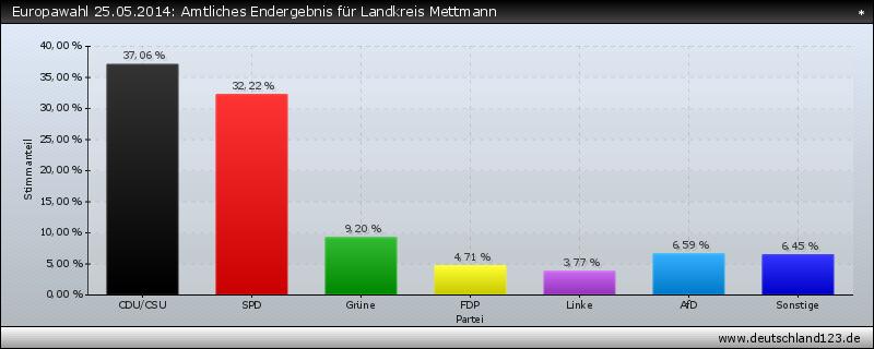 Europawahl 25.05.2014: Amtliches Endergebnis für Landkreis Mettmann