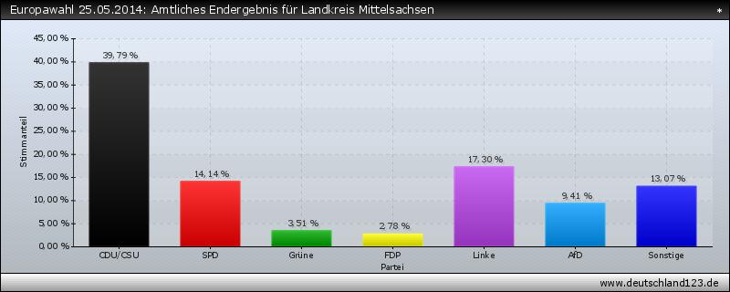 Europawahl 25.05.2014: Amtliches Endergebnis für Landkreis Mittelsachsen
