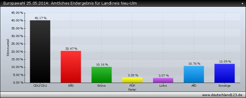 Europawahl 25.05.2014: Amtliches Endergebnis für Landkreis Neu-Ulm