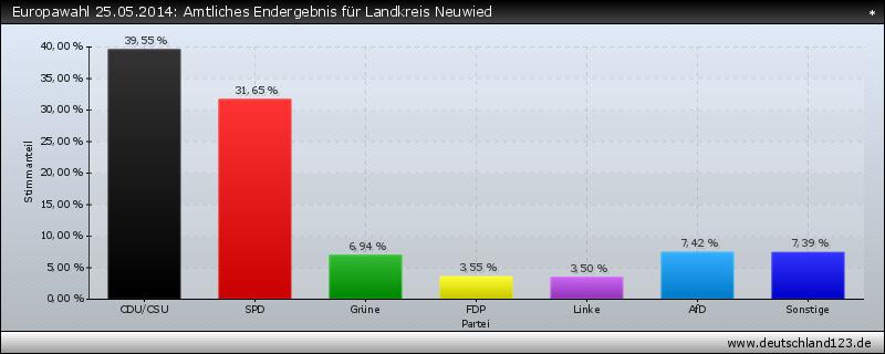 Europawahl 25.05.2014: Amtliches Endergebnis für Landkreis Neuwied