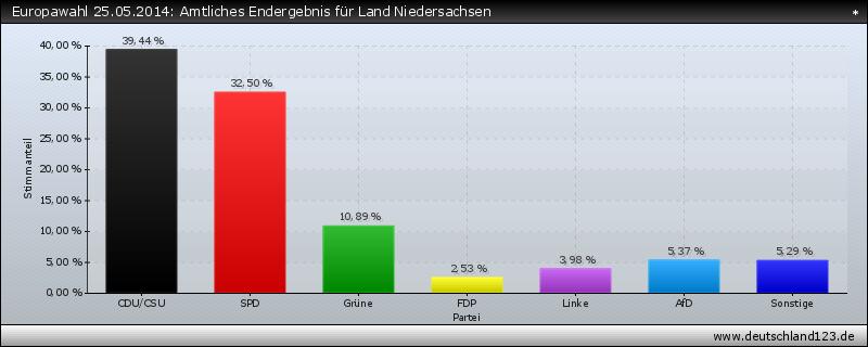 Europawahl 25.05.2014: Amtliches Endergebnis für Land Niedersachsen