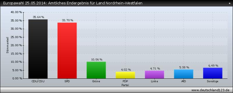 Europawahl 25.05.2014: Amtliches Endergebnis für Land Nordrhein-Westfalen