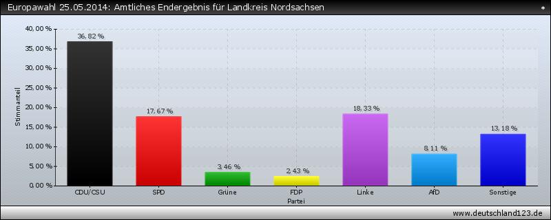 Europawahl 25.05.2014: Amtliches Endergebnis für Landkreis Nordsachsen