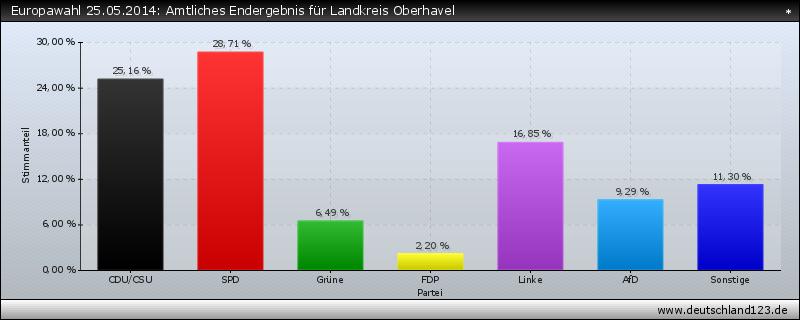 Europawahl 25.05.2014: Amtliches Endergebnis für Landkreis Oberhavel