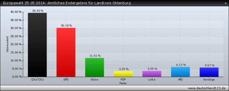 Europawahl 25.05.2014: Amtliches Endergebnis für Landkreis Oldenburg