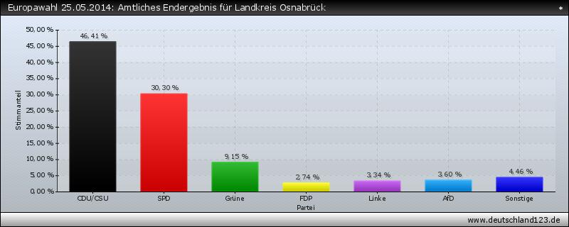 Europawahl 25.05.2014: Amtliches Endergebnis für Landkreis Osnabrück