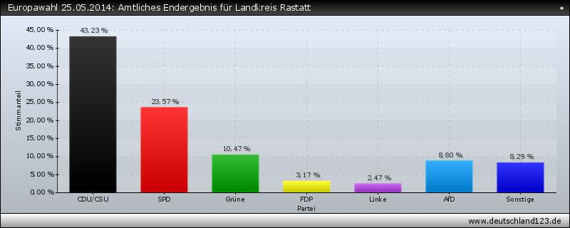Europawahl 25.05.2014: Amtliches Endergebnis für Landkreis Rastatt