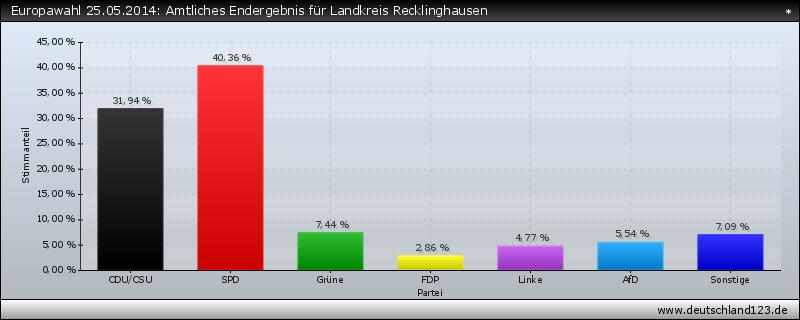 Europawahl 25.05.2014: Amtliches Endergebnis für Landkreis Recklinghausen