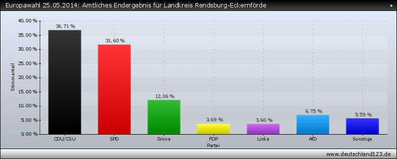 Europawahl 25.05.2014: Amtliches Endergebnis für Landkreis Rendsburg-Eckernförde