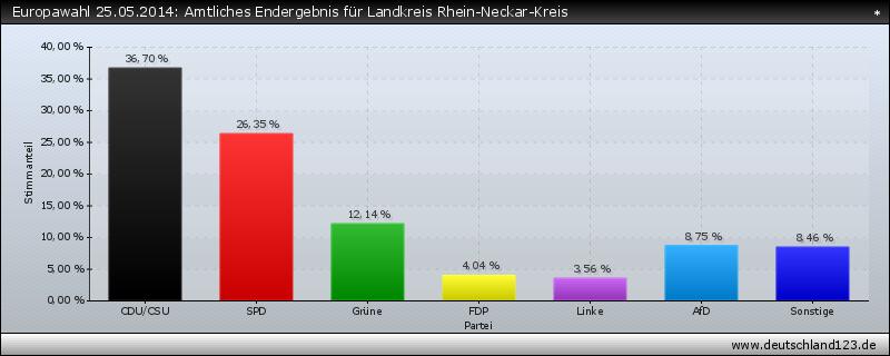Europawahl 25.05.2014: Amtliches Endergebnis für Landkreis Rhein-Neckar-Kreis