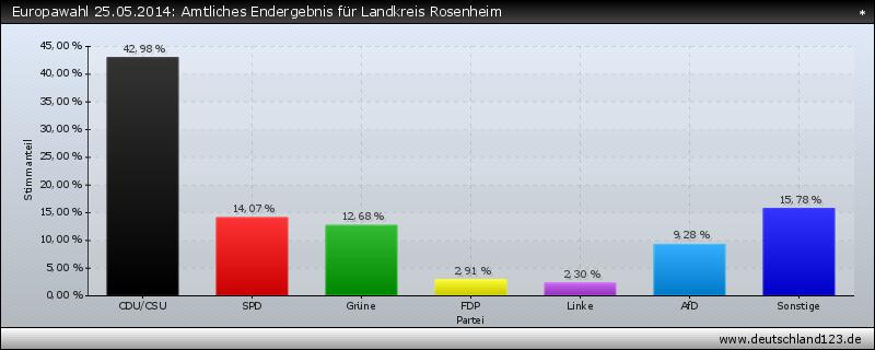 Europawahl 25.05.2014: Amtliches Endergebnis für Landkreis Rosenheim