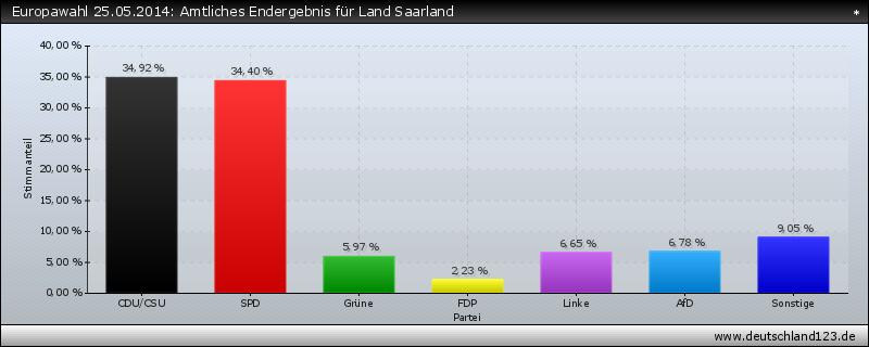 Europawahl 25.05.2014: Amtliches Endergebnis für Land Saarland