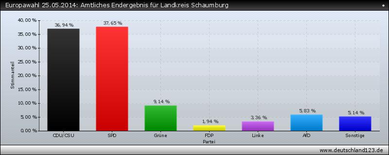 Europawahl 25.05.2014: Amtliches Endergebnis für Landkreis Schaumburg