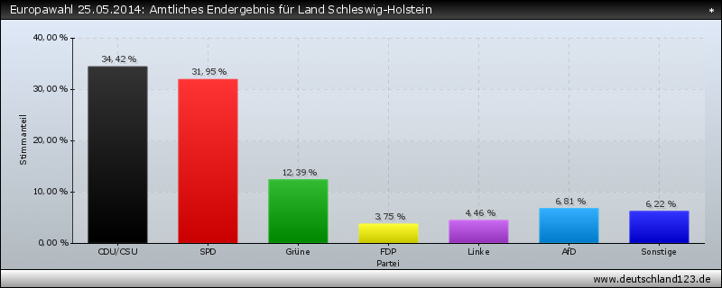 Europawahl 25.05.2014: Amtliches Endergebnis für Land Schleswig-Holstein