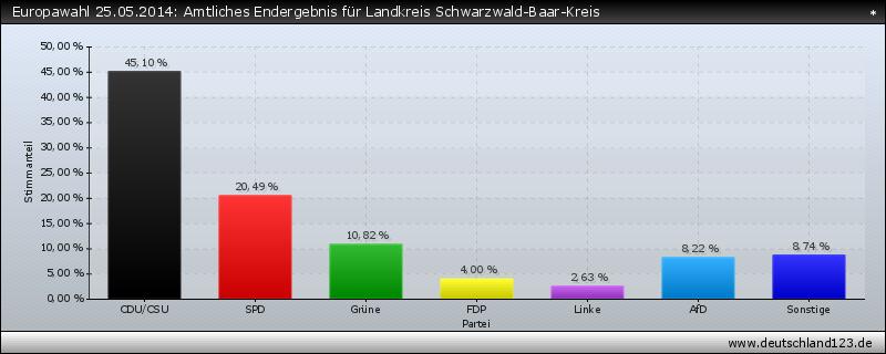 Europawahl 25.05.2014: Amtliches Endergebnis für Landkreis Schwarzwald-Baar-Kreis