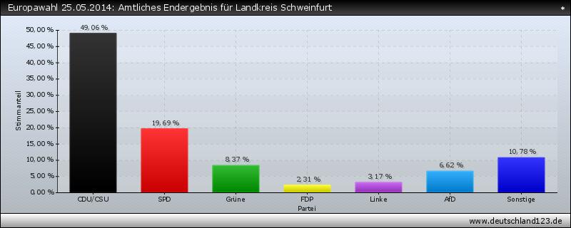 Europawahl 25.05.2014: Amtliches Endergebnis für Landkreis Schweinfurt