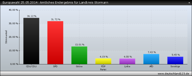 Europawahl 25.05.2014: Amtliches Endergebnis für Landkreis Stormarn