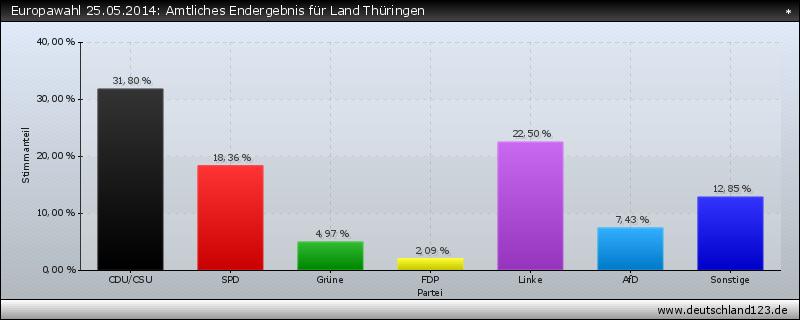 Europawahl 25.05.2014: Amtliches Endergebnis für Land Thüringen