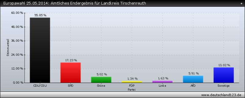 Europawahl 25.05.2014: Amtliches Endergebnis für Landkreis Tirschenreuth