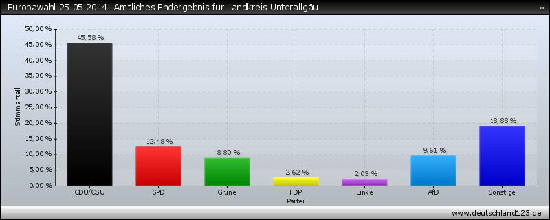 Europawahl 25.05.2014: Amtliches Endergebnis für Landkreis Unterallgäu