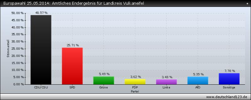 Europawahl 25.05.2014: Amtliches Endergebnis für Landkreis Vulkaneifel