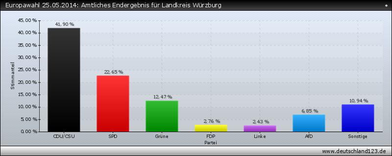 Europawahl 25.05.2014: Amtliches Endergebnis für Landkreis Würzburg