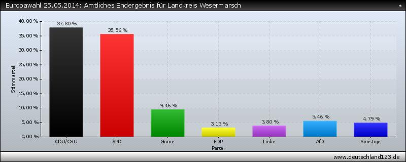 Europawahl 25.05.2014: Amtliches Endergebnis für Landkreis Wesermarsch