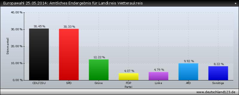 Europawahl 25.05.2014: Amtliches Endergebnis für Landkreis Wetteraukreis