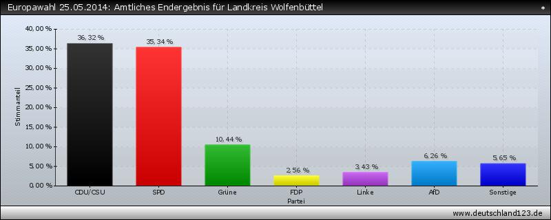 Europawahl 25.05.2014: Amtliches Endergebnis für Landkreis Wolfenbüttel