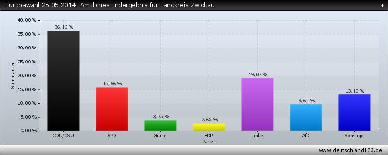 Europawahl 25.05.2014: Amtliches Endergebnis für Landkreis Zwickau