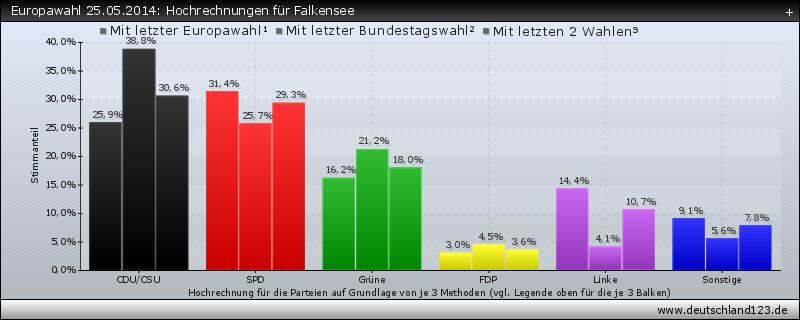 Europawahl 25.05.2014: Hochrechnungen für Falkensee